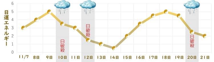 五黄土星 11月の日運グラフ