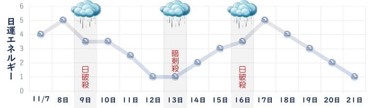 六白金星 11月の日運グラフ