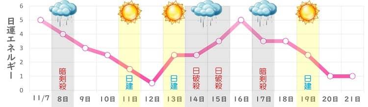 七赤金星 11月の日運グラフ