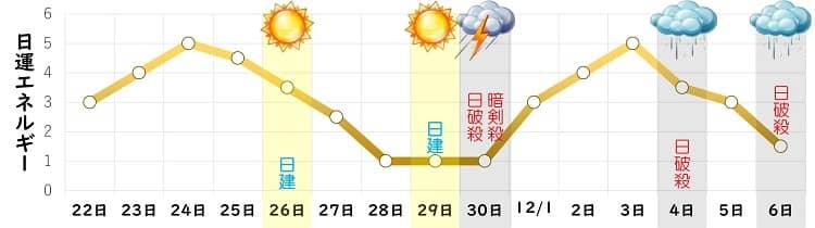八白土星 11月の日運グラフ