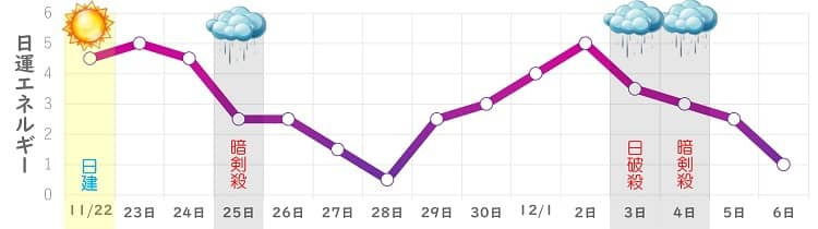 九紫火星 11月の日運グラフ