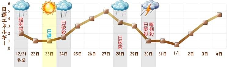 二黒土星 12月の日運グラフ