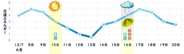 三碧木星 12月の日運グラフ