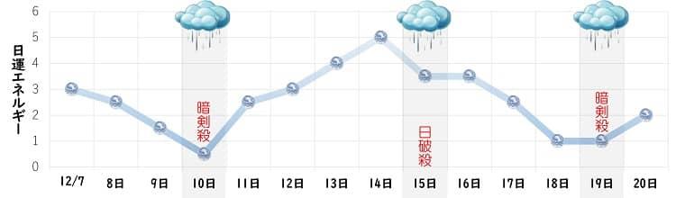 六白金星 12月の日運グラフ