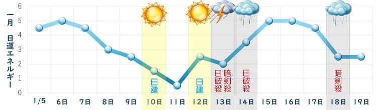 一白水星 1月 日運グラフ