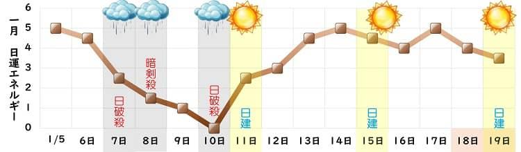 二黒土星 1月の日運グラフ