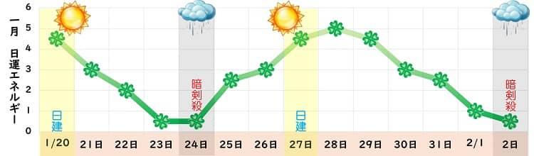 四緑木星 1月の日運グラフ