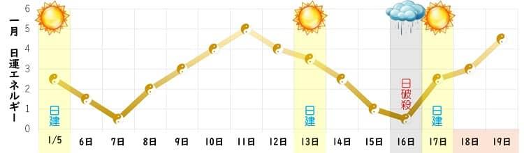 五黄土星 1月の日運グラフ