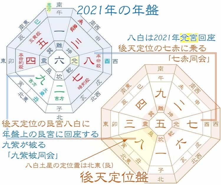 八白土星 2021年の運勢と仕事、転職、恋愛、金運を深堀解説