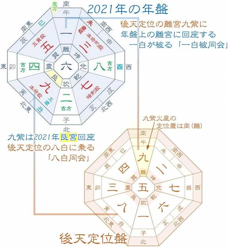 九紫火星 2021年の運勢と仕事、転職、恋愛、金運を深堀解説
