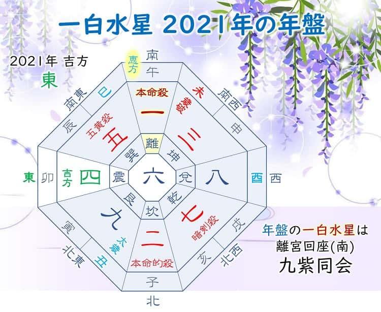 九星気学 2021年 一白水星の運勢