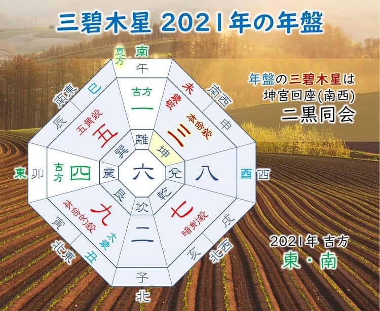 九星気学 2021年 三碧木星の運勢