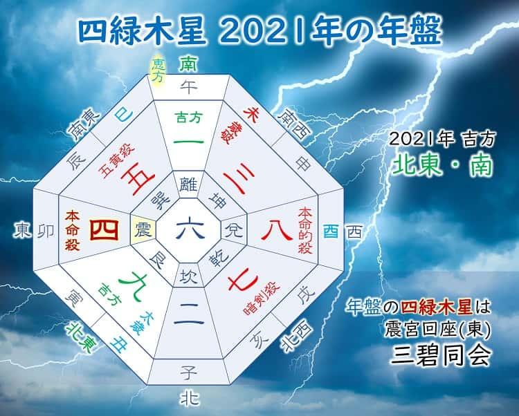 四緑木星2021年の運勢と仕事・転職・恋愛・結婚・金運を深堀解説