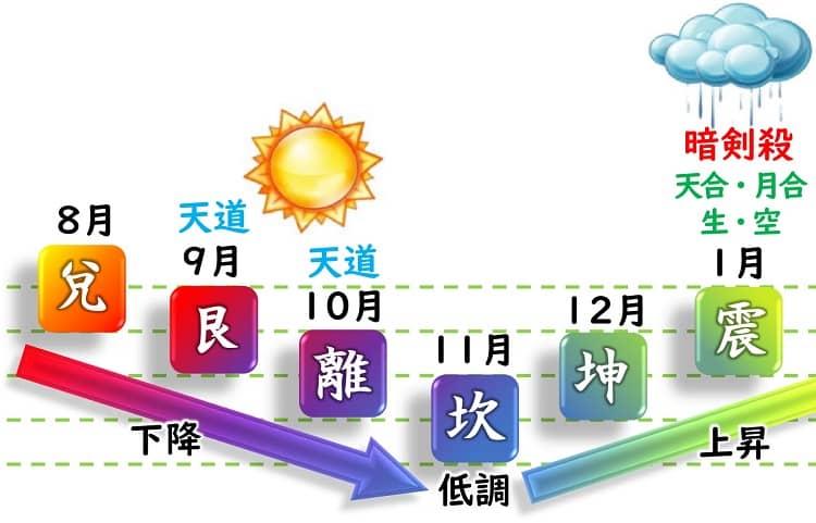 一白水星 運勢カレンダー 8月・9月・10月