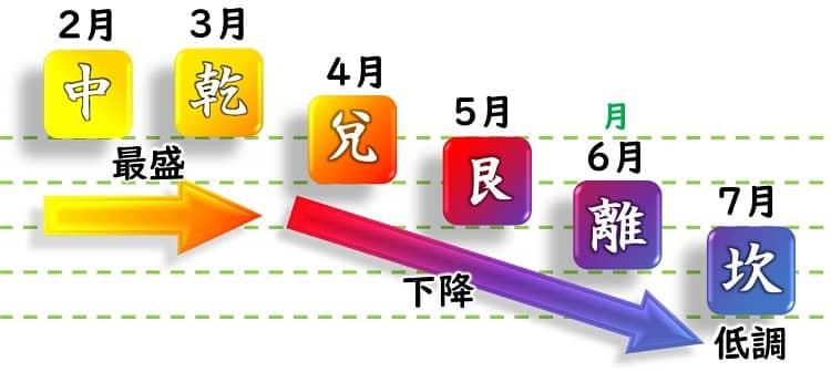 五黄土星 運勢カレンダー 2月・3月・4月