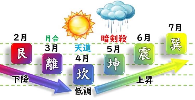 八白土星 運勢カレンダー 2月・3月・4月