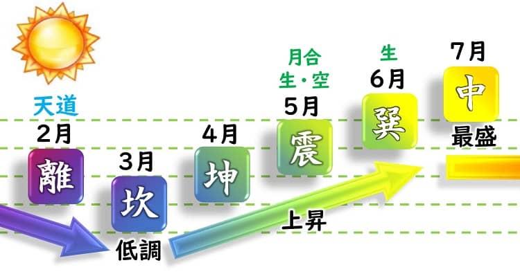 九紫火星 運勢カレンダー 2月・3月・4月