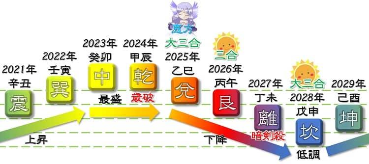 四緑 木星 2020