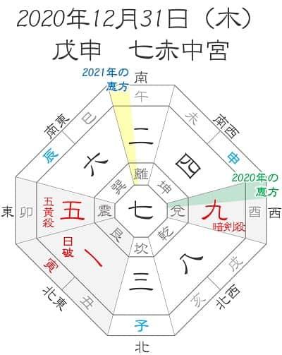 参り 恵方 恵方参りのやり方とは!2021年の方角やお参り方法・時間を伝授します!