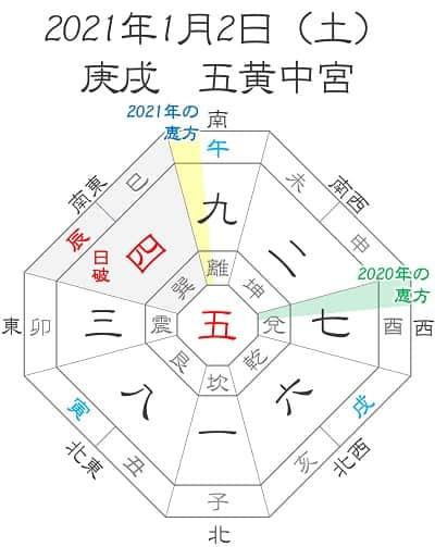 2020年1月2日(土)庚戌 五黄中宮