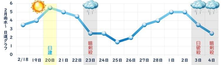 一白水星 2月の日運グラフ