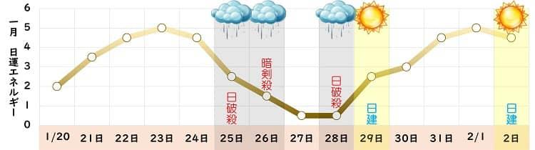 八白土星 1月の日運グラフ