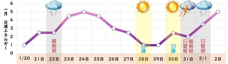 九紫火星 1月の日運グラフ