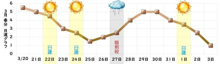 二黒土星 3月の日運グラフ