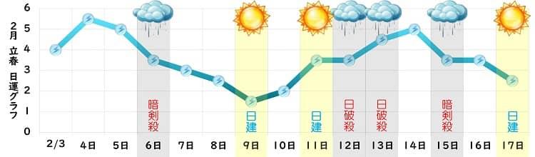 三碧木星 2月の日運グラフ