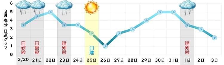 三碧木星 3月の日運グラフ