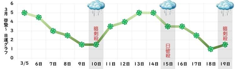 四緑木星 3月の日運グラフ