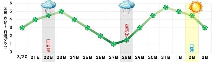 四緑木星 3月運勢グラフ