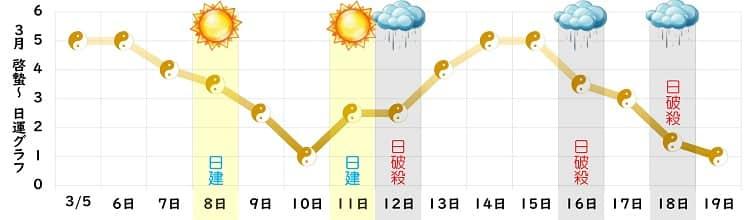 五黄土星 3月の日運グラフ