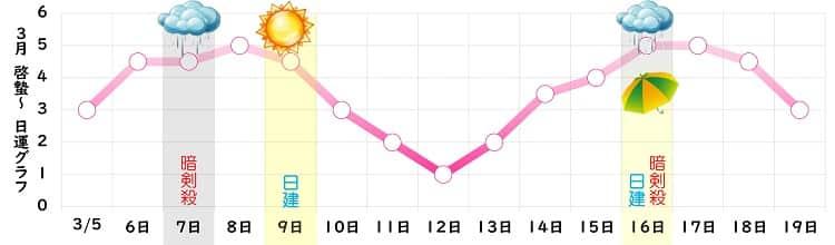 七赤金星 3月 グラフ