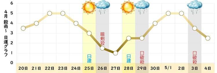 八白土星 4月 グラフ