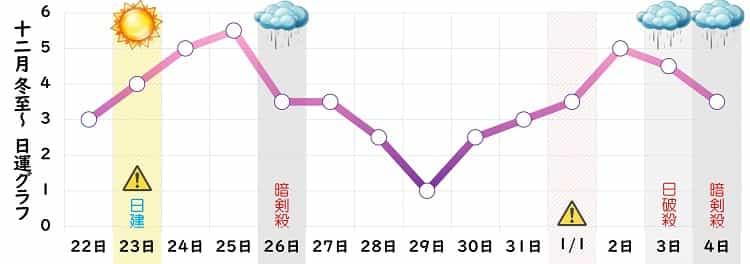 九紫火星 12月の日運グラフ