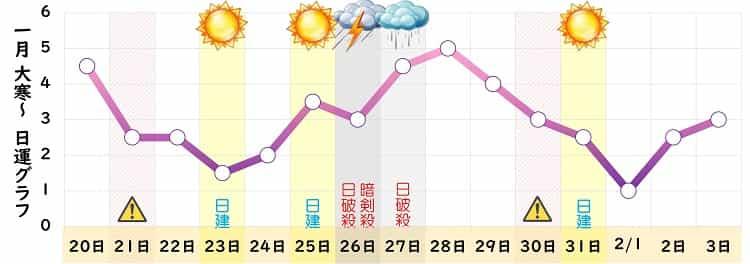 九紫火星 2022年1月の日運グラフ