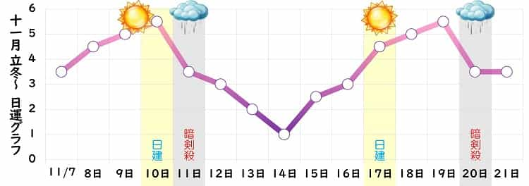 紫火星 2021年11月の日運グラフ