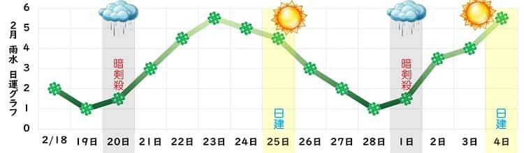 四緑木星 2021年2月の運勢 盛運月さらに笑顔で運気上昇