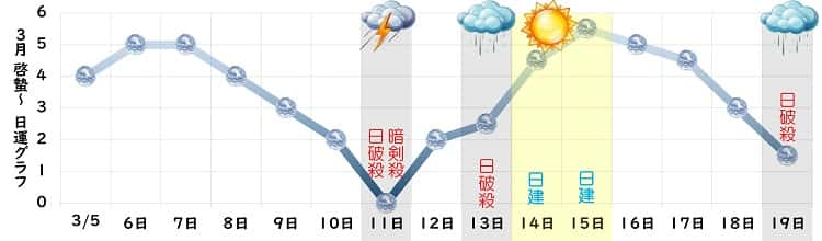 六白金星 3月 グラフ
