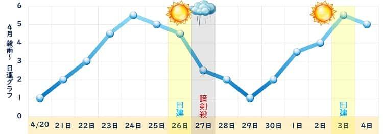 一白水星 4月 グラフ