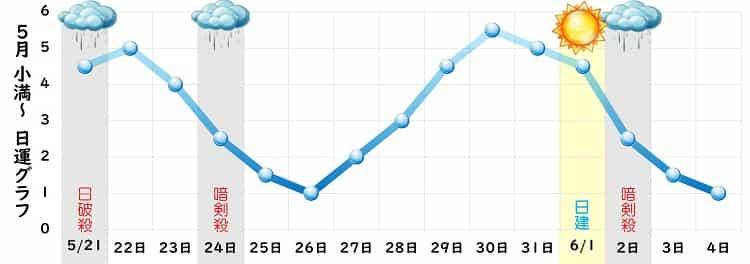 一白水星 5月 グラフ
