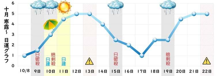 一白水星 10月の日運グラフ