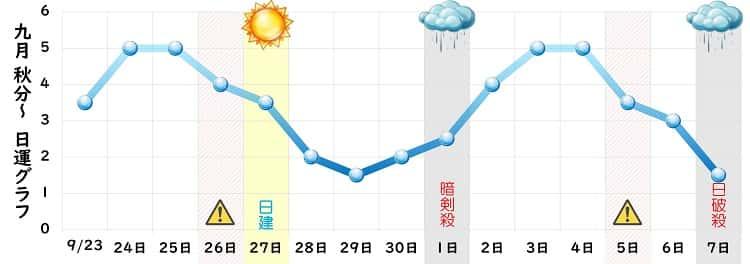 一白水星 9月の日運グラフ