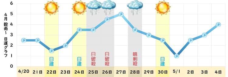 三碧木星 4月 グラフ
