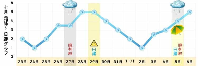 三碧木星 10月の日運グラフ