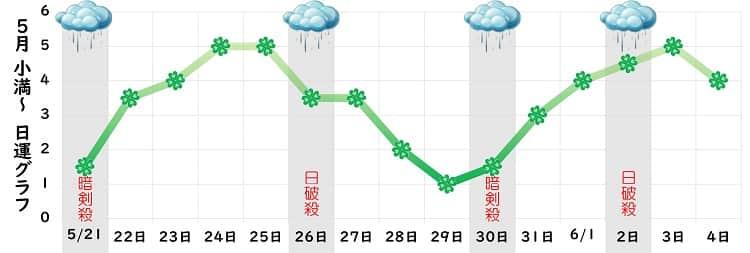 四緑木星 5月の日運グラフ