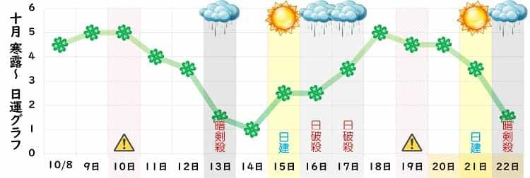 四緑木星 10月の日運グラフ
