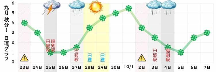 四緑木星 9月の日運グラフ