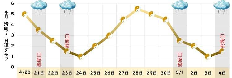 五黄土星 4月 グラフ